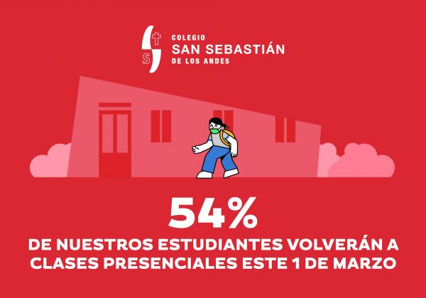 Resultados Consulta Vuelta a Clases Presenciales